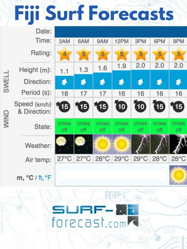 Surf Fiji Forecast